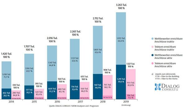 Bestand echter Glasfaseranschlüsse nach Unternehmen
