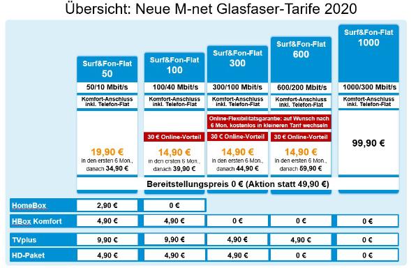 Glasfasertarife von M-Netz