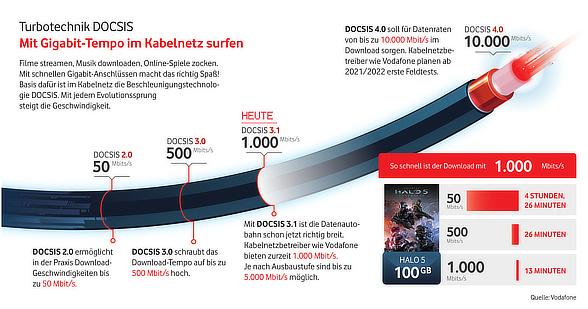 Gigabit im Vodafone Kabelnetz - Entwicklung